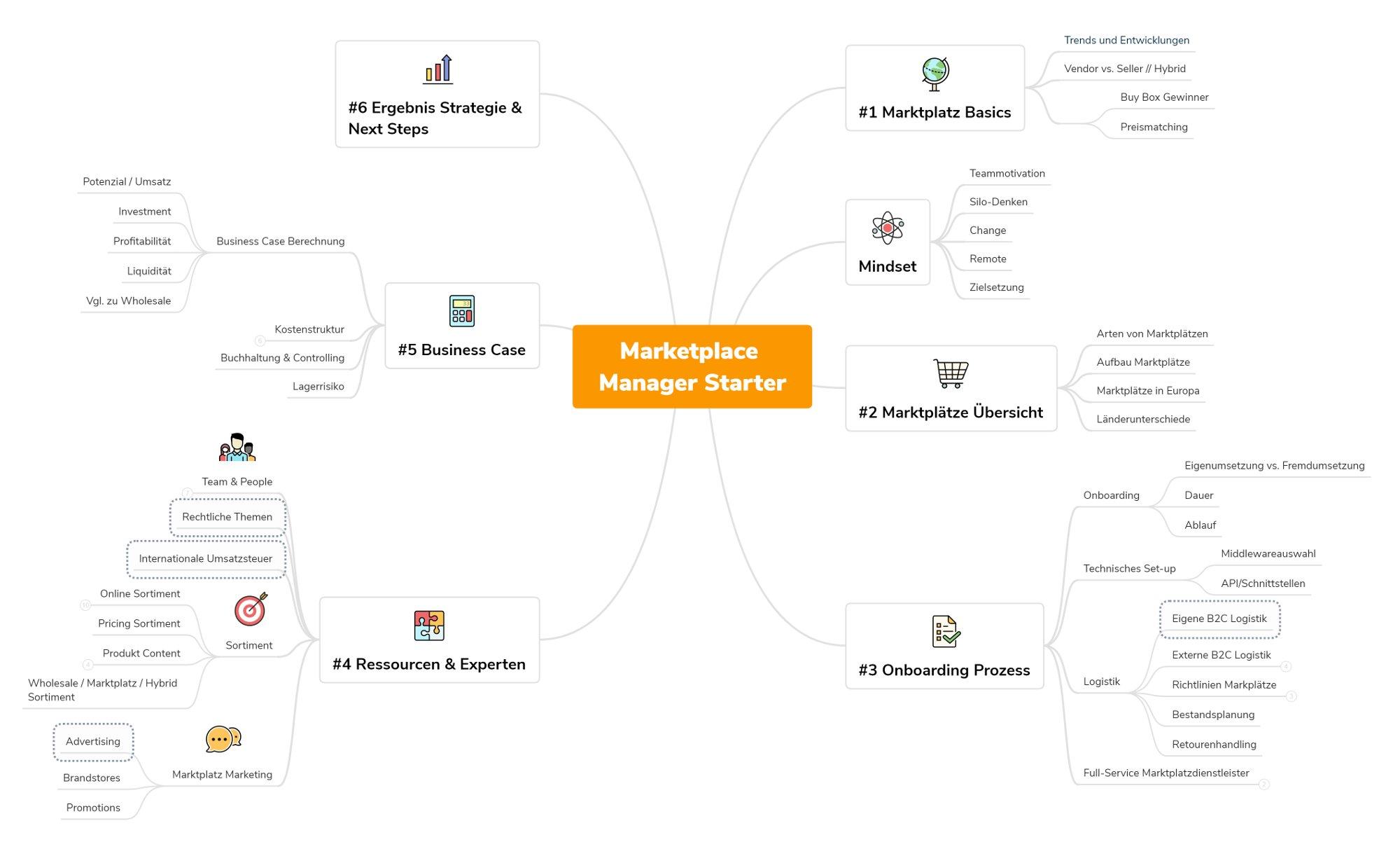 Kompetenzfelder_Marketplace Uni_updated