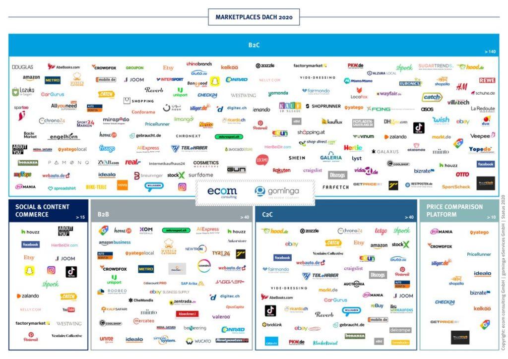 20-05-14_ecom_mpl-studie_landscapegrafik_dach-2020_Marketplace Manager_web