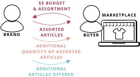 Additional Articles offerd Graphic
