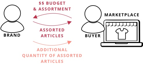 Brand, Buyer and Marketplace