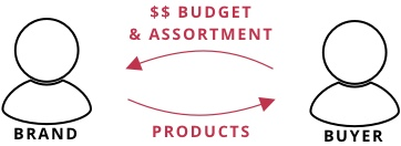 Brand_Buyer - Budget, Assortment, Products