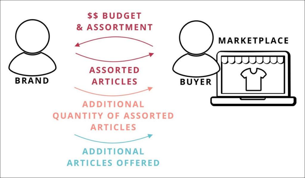 Ecom Real Talk 4 Möglichkeiten, wie Marken vom Marktplatz und Online Wholesale Geschäft profitieren können_Header_v3
