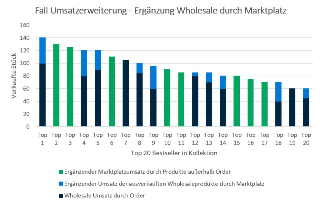 Fall Umsatzerweiterung_Ergänzung Wholesale durch Marktplatz