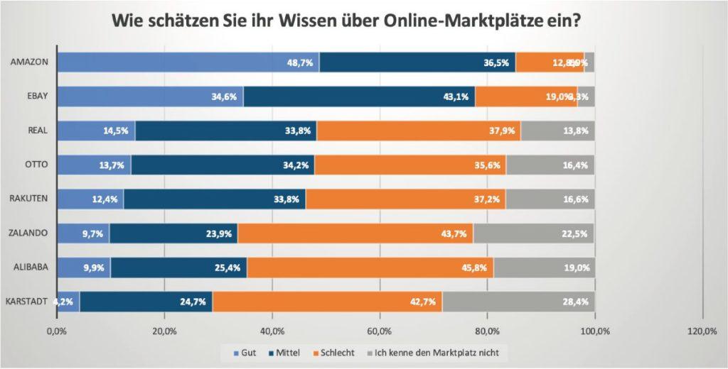 Studie_Wie schätzen Sie ihr Wissen über Online Marktplätze ein_Marketplace Manager_web