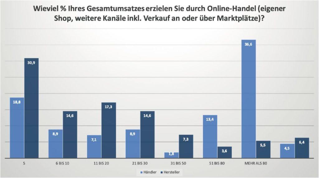 Studie_Wie viel % am Gesamtumsatz erzielen Händler und Hersteller durch Online Handel_Marketplace Manager_web