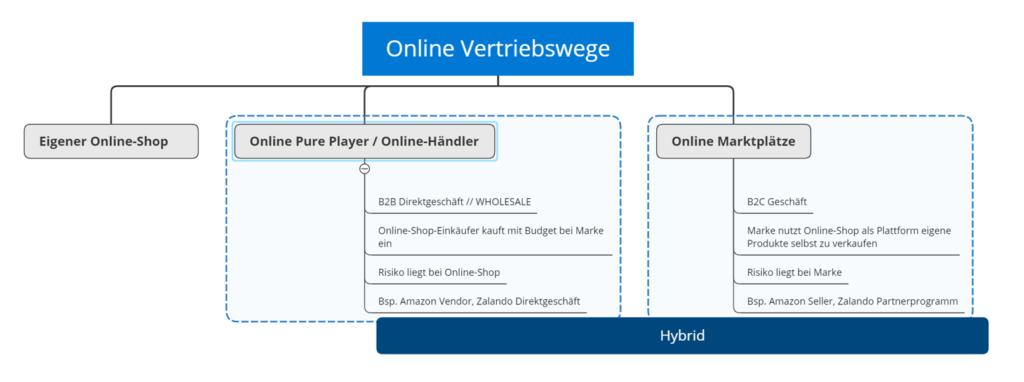 Verschiedene Online Vertriebswege