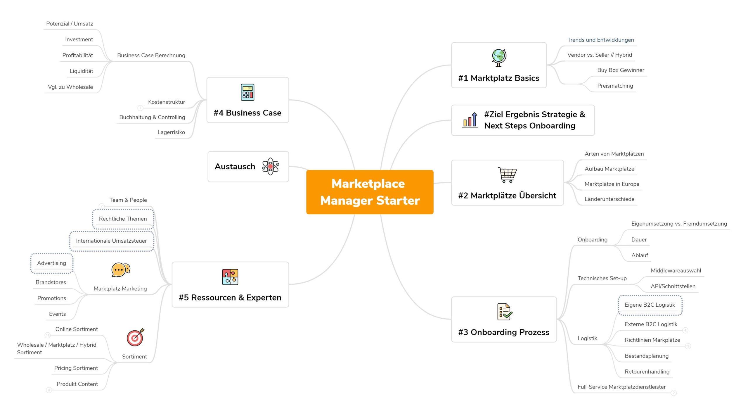 202105_Marketplace Manager Starter Kompetenzfelder_DE_web
