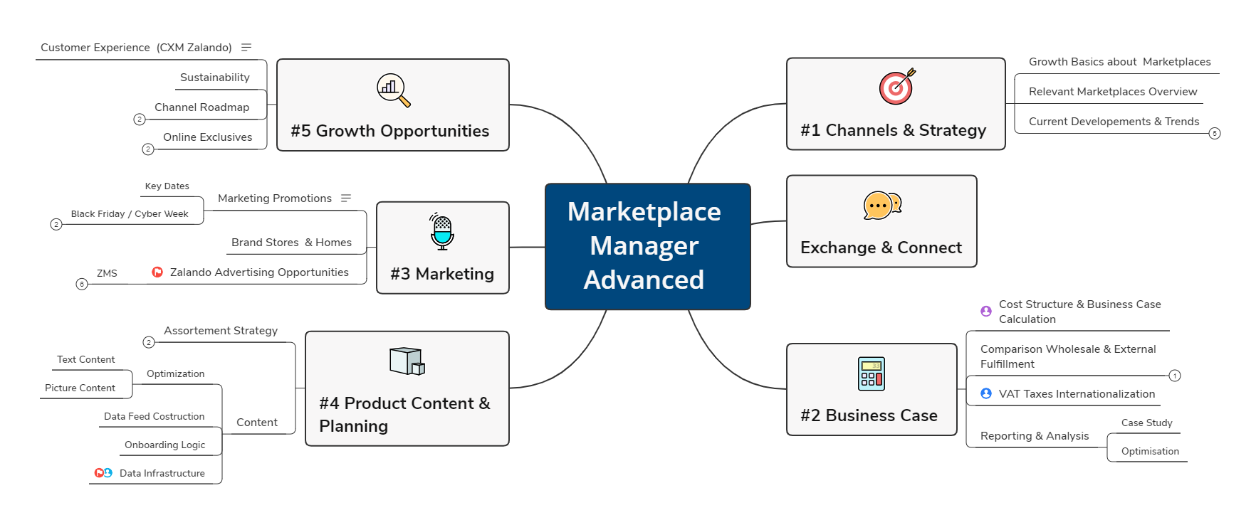 20210702_Marketplace Manager Advanced _kleiner