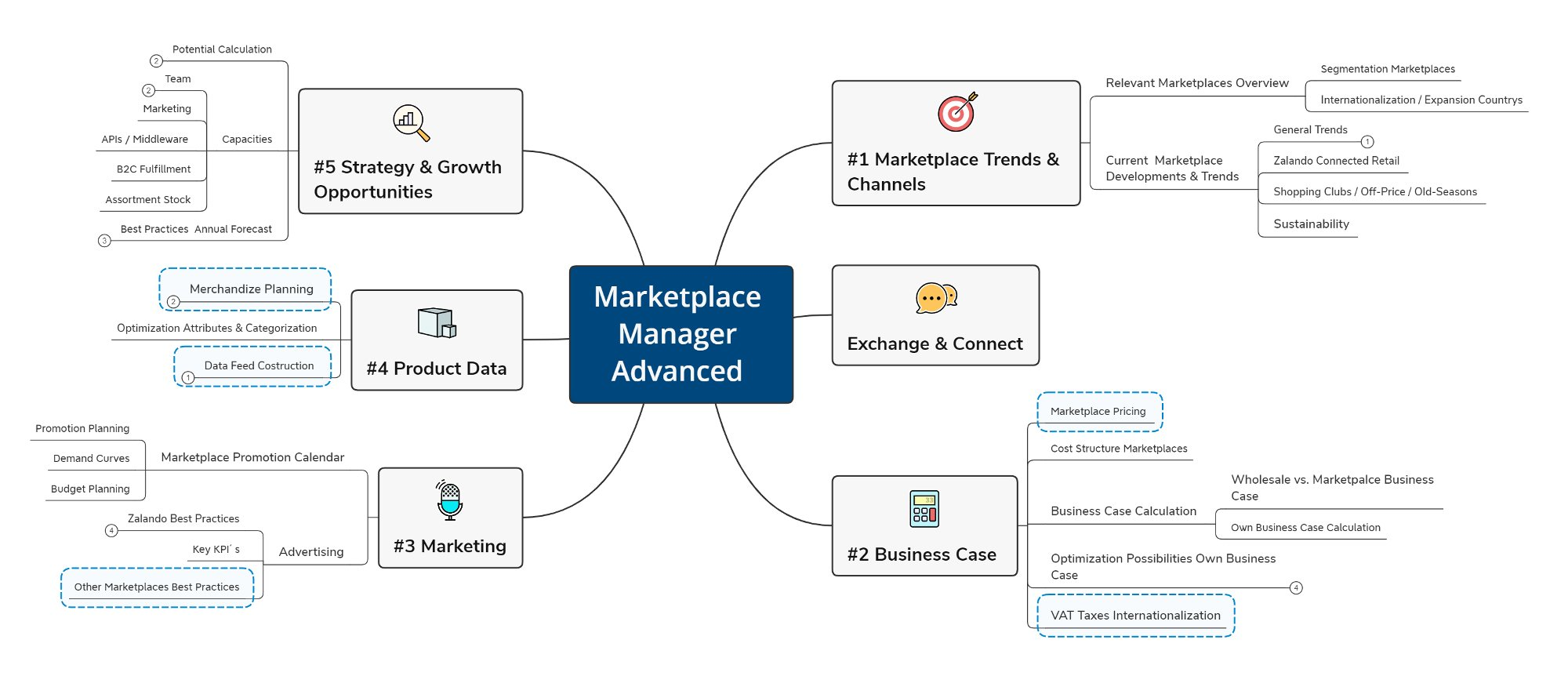 2021003_Marketplace Manager Advanced